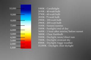 ออุณภูมิสีแบบต่างๆ